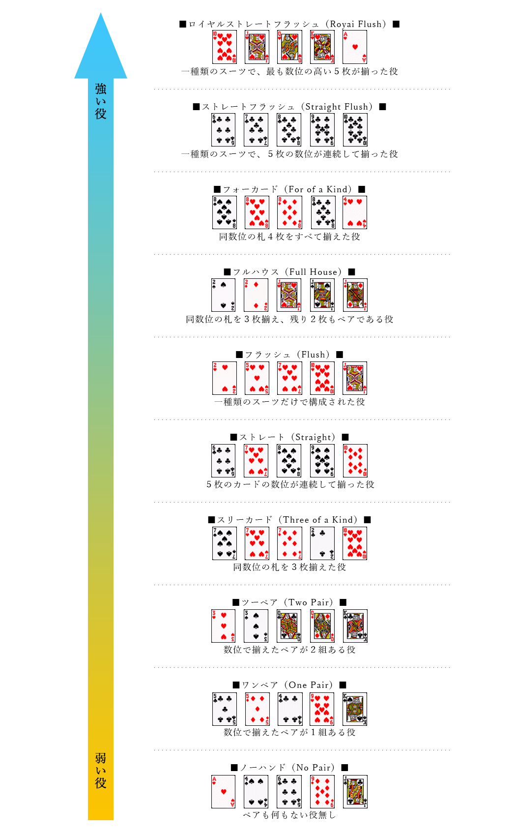 徹底解説】ポーカーの役一覧 テキサスホールデムポーカーのルールと ...